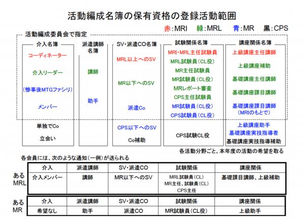 活動編成名簿の保有資格の登録活動範囲の図