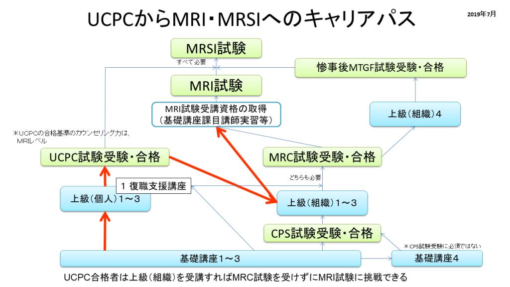 UCPCからMRI・MRSIへのキャリアパスの図