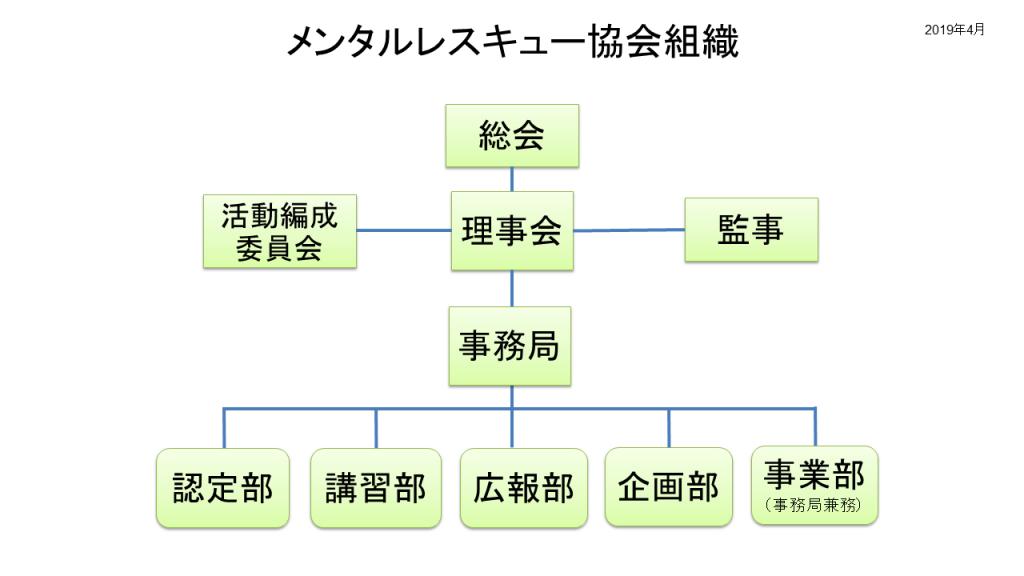 メンタルレスキュー協会組織図